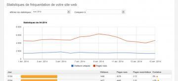 Optimisation des calculs sur le nombre de pages vues