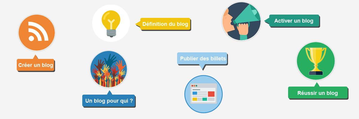 Guide de la création de blog