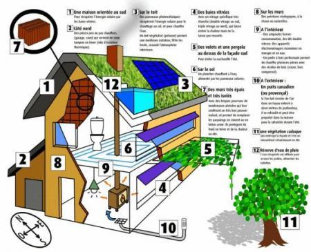 Pricipales caract ristiques d 39 une maison cologique - Plan de maison ecologique gratuit ...