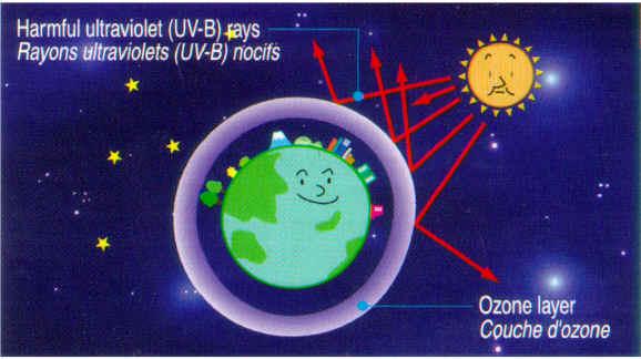 La couche d 39 ozone - Qu est ce que la couche d ozone ...