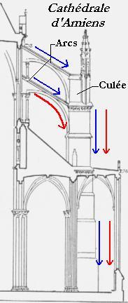 Le style gothique for Fenetre en ogive