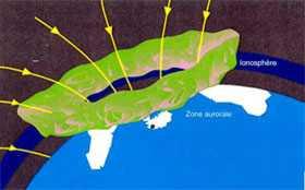 Echanges de plasma soleil, magnétosphère ionosphère impliquant le champ magnétique terrestre