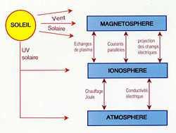 Comment les vents solaires interfèrent dans la physique des fluides dont les flux électromagnétiques des plasma planétaires