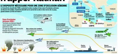 Comment faire respecter la zone d'exclusion autorisée par l'ONU au dessus de la Libye, un pays grand comme 2,5 fois la France.