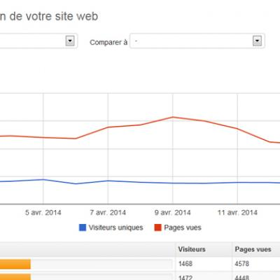 Exemple manager statistiques