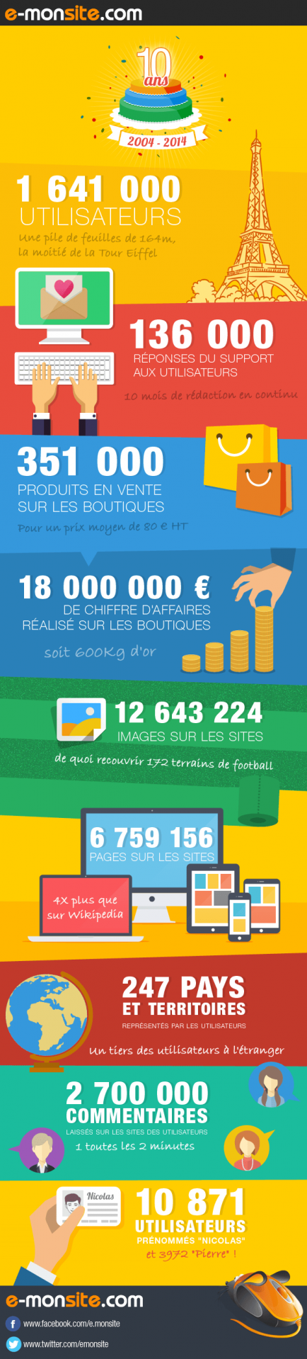 Infographie 10 ans