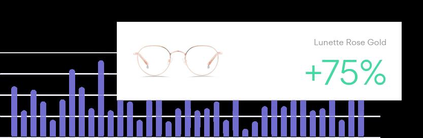 Statistiques de votre boutique en ligne
