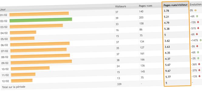 statistiques-pagesvues-par-visiteur.png